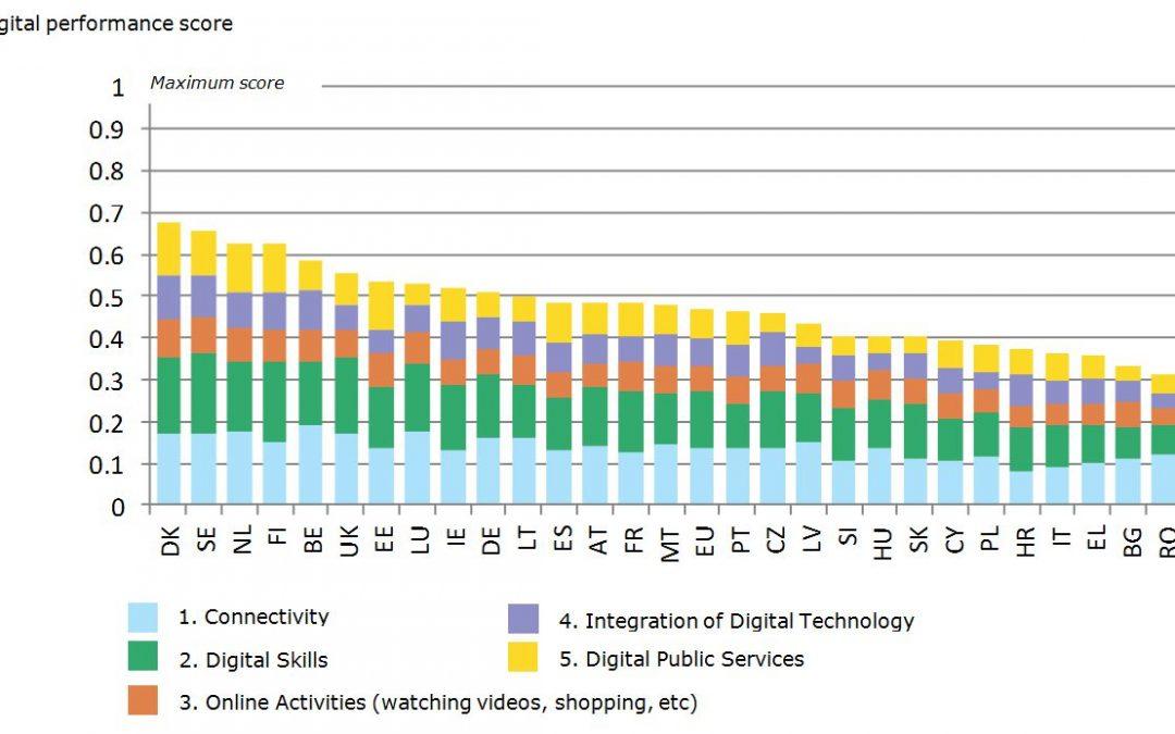 Cyfryzacja w Polsce, a ranking Komisji Europejskiej.